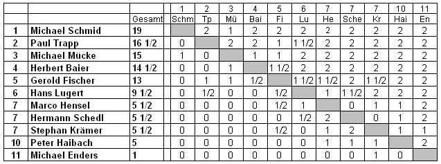 Schnellschach 2016 Tabelle