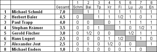 Tabelle SM 2016
