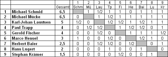 Tabelle Stadtmeisterschaft 2018